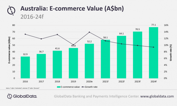 Chart Of The Week Australia S E Commerce Market To Reach 37 9b In 2020 Asian Banking Finance