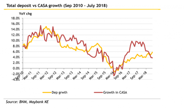 Chart Of The Week Malaysian Banks Casa Growth Slower Than Total