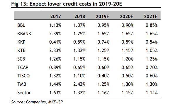 Thai banks' credit costs to fall to 1.16% by end-2019 ...