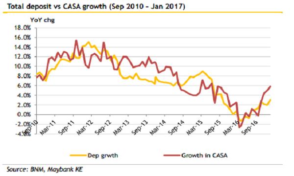 Chart Of The Week Malaysian Banks Total Deposits Vs Casa Growth