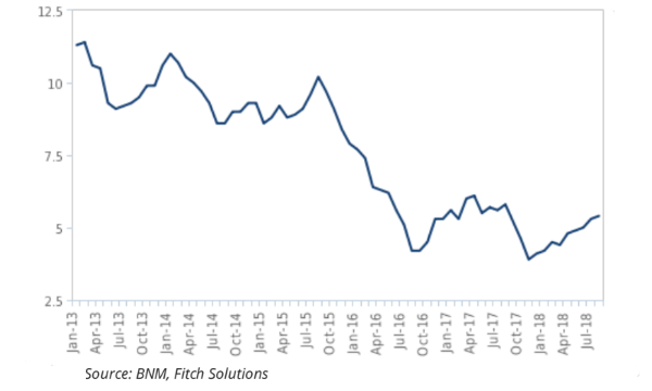Chart Of The Week Malaysian Bank Loan Growth May Further Soar In Q4