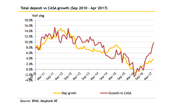 Chart Of The Week Check Out Malaysian Banks Total Deposits Vs Casa