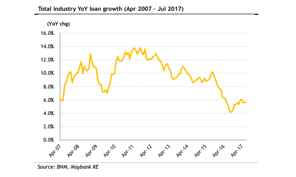 Chart Of The Week Malaysian Banks Loan Growth Still Not Picking Up