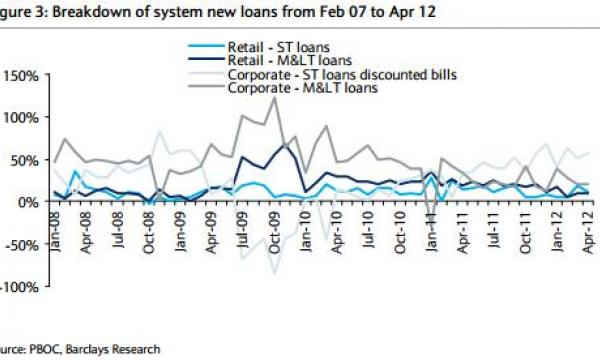 Loan mix in China may shift to more mid- and long-term loans