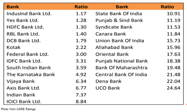 Chart Of The Week Check Out How Much Bad Loans Indian Banks Still