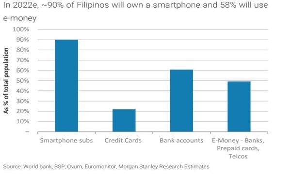 Chart of the Week: Telcos are devouring the Philippine e-payments