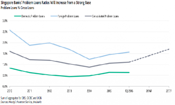 Singapore banks' problem loans ratio to increase to 1 8% by