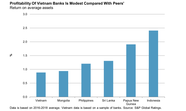 Chart of the Week: Check out Vietnamese banks' return on