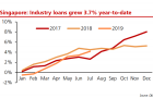 Singapore banks\' loan growth slows to 0.2% in July