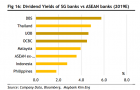 Chart of the Week: Singapore banks\' dividend yields eclipse ASEAN peers at 5.1% in 2019