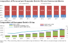Chart of the Week: Consumer debt financed by Chinese banks amount to USD2.6t at end-2015