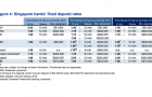 Singapore banks\' fixed deposit rates to maintain sustained easing