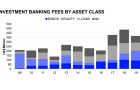 Singapore investment banking fees down 15.9% to $366.3m