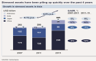 "Staying profitable will be ""nearly impossible\"" for Asian banks, says McKinsey"