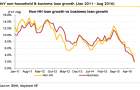 Chart of the Week: What\'s dragging Malaysian banks\' loan growth?