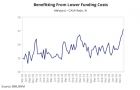 Chart of the Week: Malaysian banks to benefit from lower funding costs