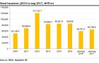 Chart of the Week: Malaysian banks\' bond issuances up 10%