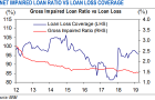 Chart of the Week: Malaysian banks\' bad loan ratio down to 1.46% in March