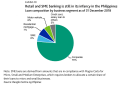 Philippine banks conquer mounting bad loan risk