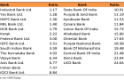 Chart of the Week: Check out how much bad loans Indian banks still bear