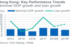 Hong Kong banks make do with falling loan growth as earnings lifeline