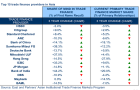 Chart of the Week: Here are Asia\'s top trade finance banks