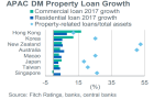 Chart of the Week: Australia and Hong Kong banks hit by negative property sentiment