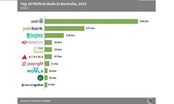 Australian fintech firms raise over $2.7b from 2015-2019 | Asian Banking &  Finance