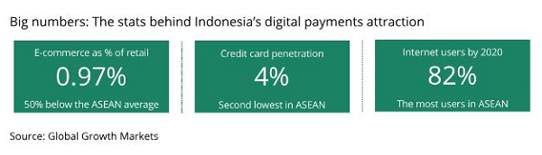 Alternative payment providers position for growth in Indonesia