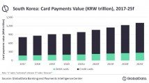 Chart of the Week: South Korea's card payments market to reach $1.2t in 2025